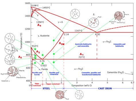 phase diagram the iron carbon phase diagram