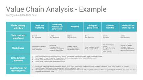 value chain analysis google slides presentation template