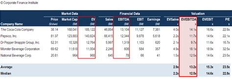 ebitda multiple formula calculator    valuation