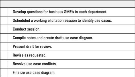 business analysis work plan template how to compile your business analysis work plan dummies