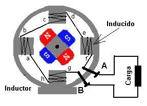 diferencia entre inductor e inducido transformador dinamo y alternador blogdelorenzo3e s weblog