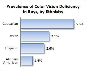 color blindness statistics eye care archives page 17 of 25 vision eye care