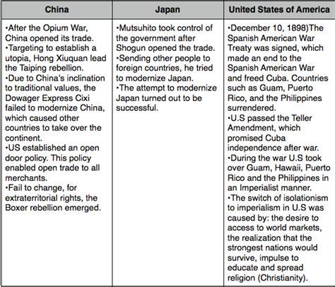 Anti American Imperialism Essays by Imperialism Vs Anti Imperialism Essay Help Mystudrner X Fc2