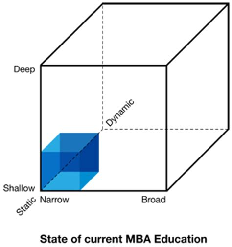 Articles On Mba Education by It S Time For The 3 D Mba