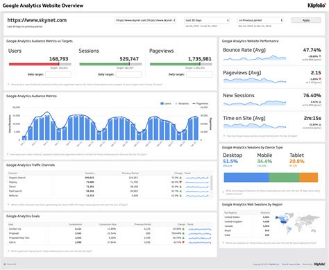 get the google analytics website overview dashboard