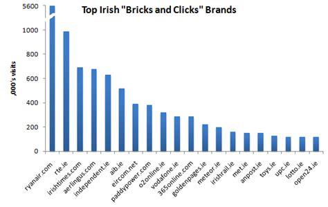 Clicks Bricks Brands bricks and clicks related keywords bricks and clicks