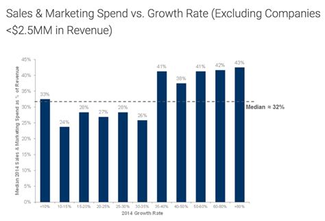 how much do companies spend on content marketing want a bigger marketing budget optimize your ltv to cac