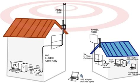 Wi Fi Antenna Wiring Diagram Wi Get Free Image About Wiring Diagram Can A Range Wi Fi Connection Work If One End Is Not Using A High Gain Antenna
