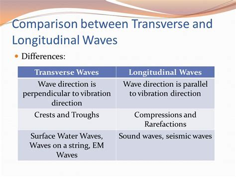 11 Similarities Of And by Properties Of Waves Part 2 Ppt