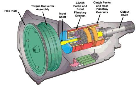 converter tekanan apa itu torque converter dan bagaimana cara kerjanya