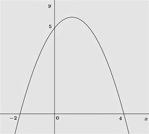 menentukan persamaan fungsi kuadrat belajar matematika