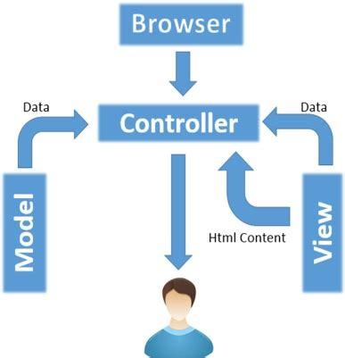 best mvc php framework codeigniter mvc framework