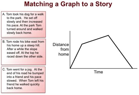 how to create a story graphing stories easing the hurry