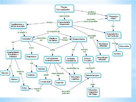 fuente ontoria a y otros 1992 mapas conceptuales madrid guia mapa conceptual
