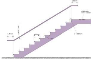 corrimano scale normativa segnalare e rendere sicure le scale per l accessibilit 224