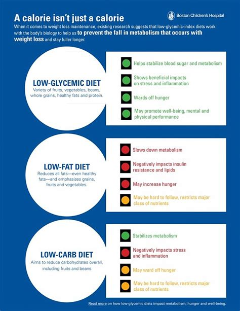 popular low diets will not help keep the weight and are bad for your claims