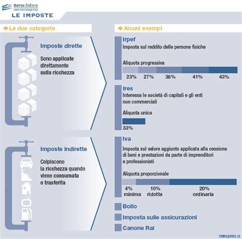 ufficio delle imposte dirette le imposte borsa italiana
