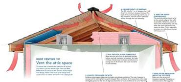 a crash course in roof venting homebuilding