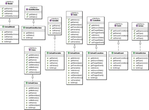 diagrams in uml uml class diagram umlcommunication diagram uml labclass