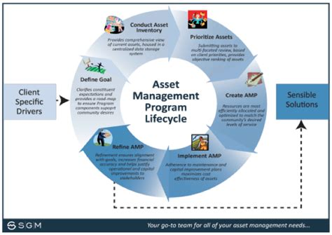 Mba Project On Fixed Assets Management by Sgm Asset Management Service Western Slope Colorado