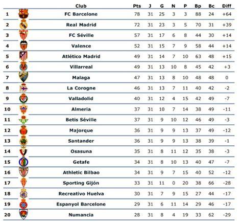 Calendrier Liga Espagnole 2015 Search Results For Foot Espagnol 2016 Calendar 2015