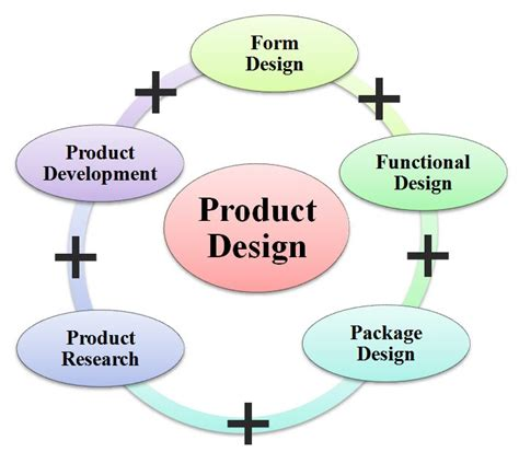 layout définition francais what is product design definition meaning