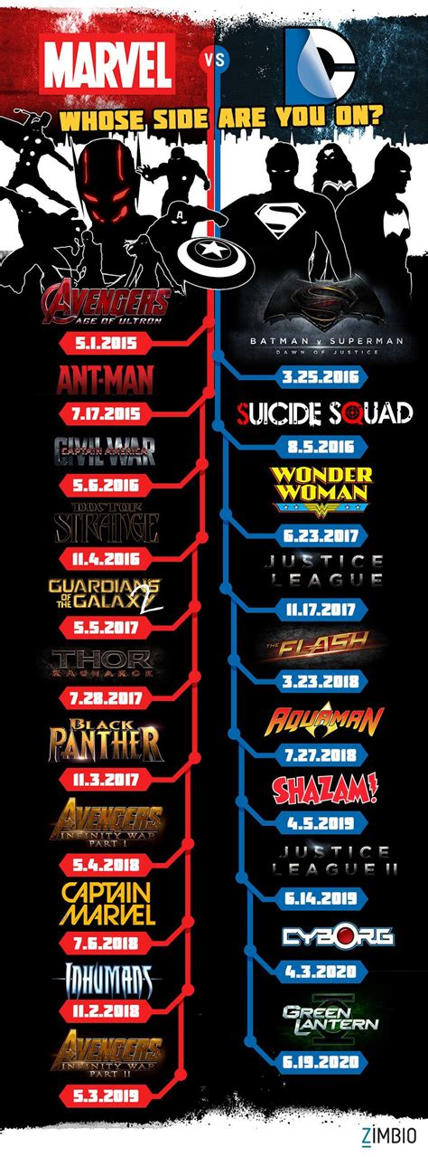 film marvel e dc marvel dc comics movie list for 2015 2020