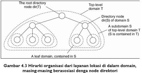 communication sistem terdistribusi skripsi teknik sistem penamaan dalam sistem terdistribusi skripsi