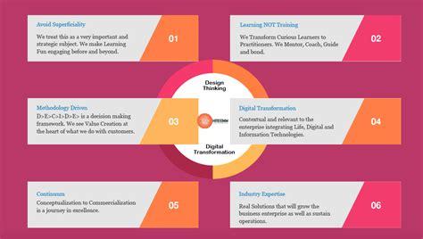 design thinking digital transformation design thinking digital transformation innovation