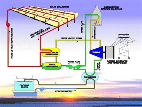 solar thermal power plant diagram nextera energy resources