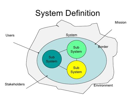define systemize complex system engineering