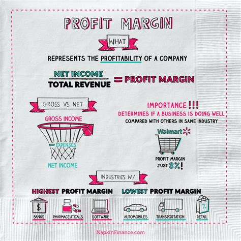 Net Credit Margin Formula Margin Definition Gross Profit Margin Profit Margin