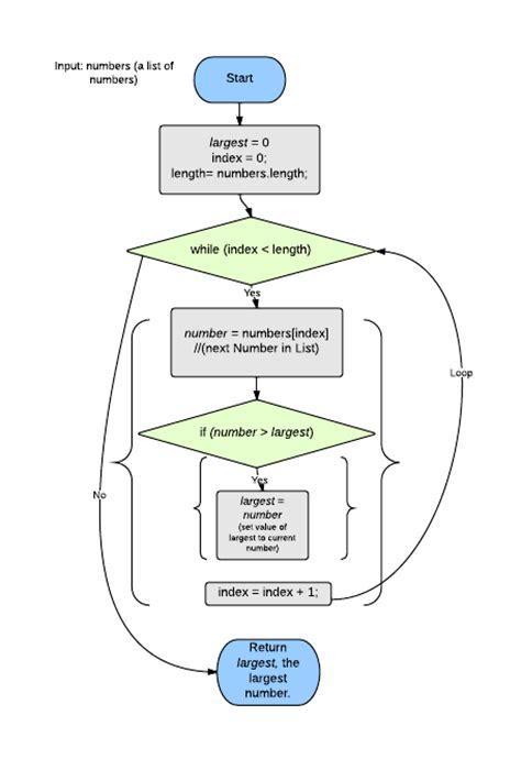 loop flowchart while and for loops learneroo
