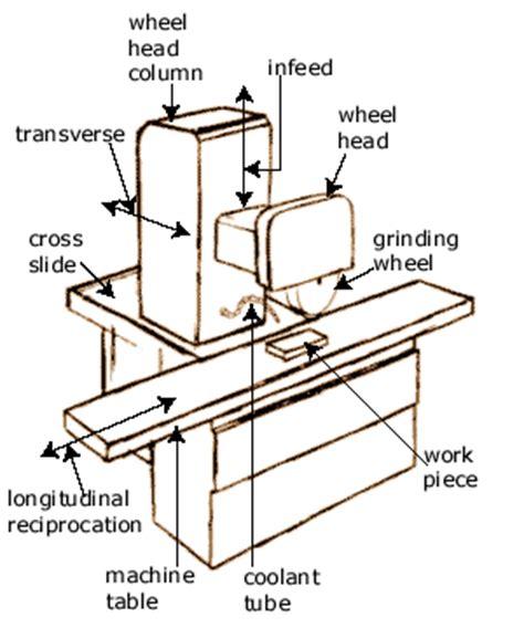 surface grinder diagram flat surface