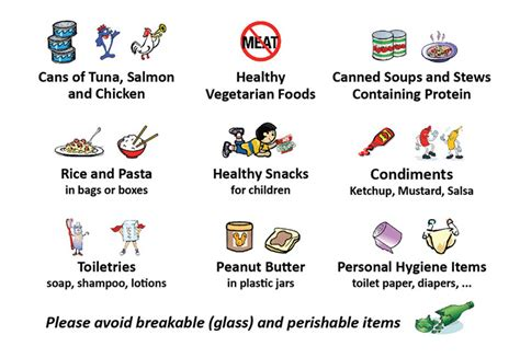 Most Needed Food Pantry Items by Items Needed