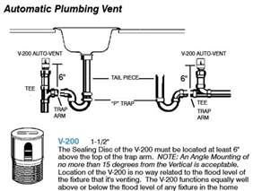 Delta 200 Kitchen Faucet island sink drain piping amp venting