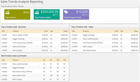 sle trend analysis report woocommerce sales trends analysis