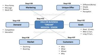 How To Make A Business Plan For A Restaurant Template by Steps In Creating A Business