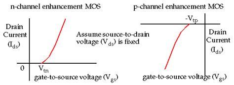 transistor gate threshold voltage mos transistor definitions