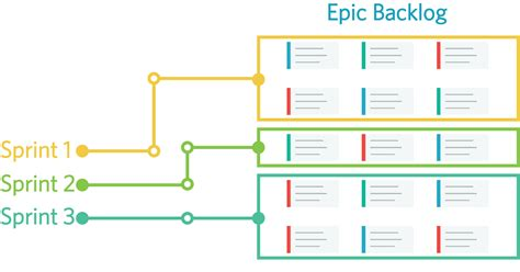 epic themes definition secret menu organizing epics axosoft