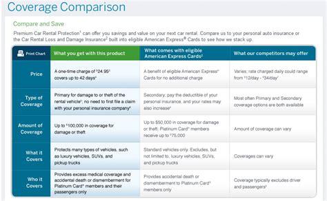 Car Rental Types Of Insurance car rental insurance driverlayer search engine