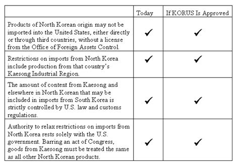 Free Trade Debate Essay by In South Korea Free Trade Debate Kaesong Should Be A Non Issue The Conservative Papers