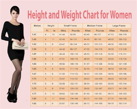 ideal picture height weight chart for women human n health