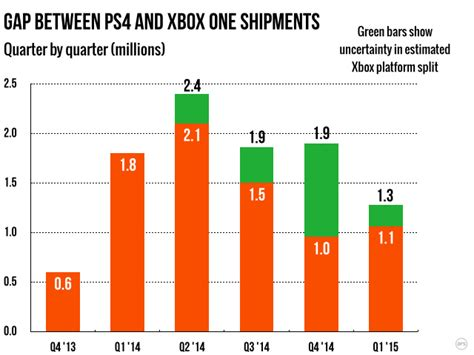 xbox one console sales xbox one slowly narrows its quarterly sales deficit