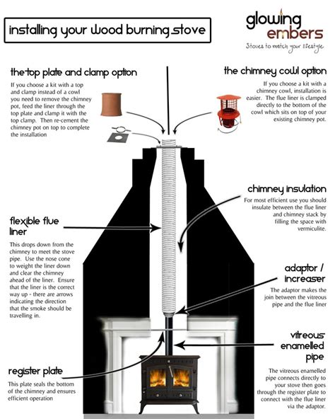 How To Install A Wood Burning Stove In A Fireplace by Chimney Installations Glowing Embers Official