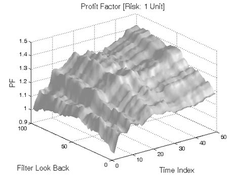 strategy pattern variables 3 bar momentum pattern trading strategy filter exit
