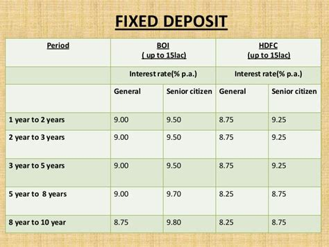 housing loan interest rates hdfc hdfc home loan interest rate home review