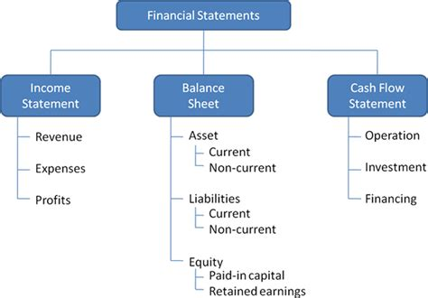 the objective of financial statements ratio calculation from financial statement management