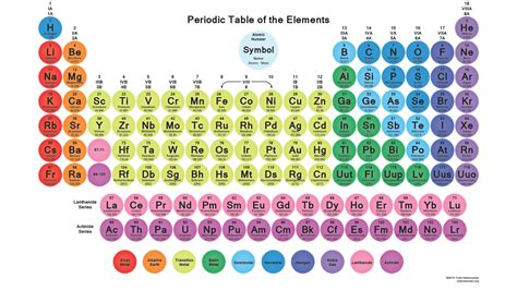 printable periodic table printable periodic tables science notes and projects