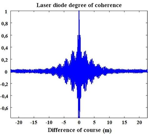 diode laser coherence length 28 images entry 16 interferential devices fabry perot